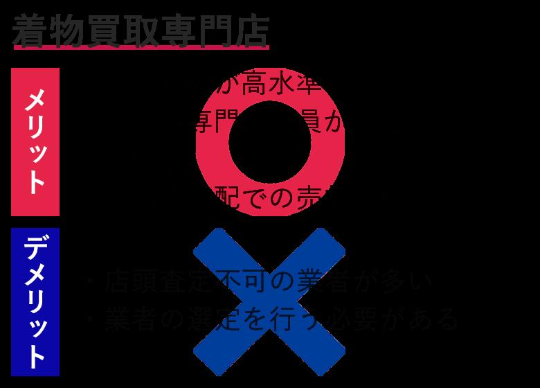 3.着物買取専門店 おすすめ度:★★★★★